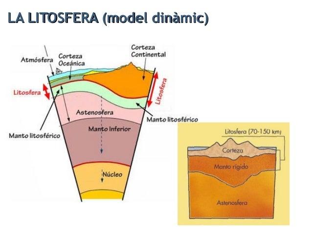 L'ASTENOSFERA (model dinàmic)L'ASTENOSFERA (model dinàmic)