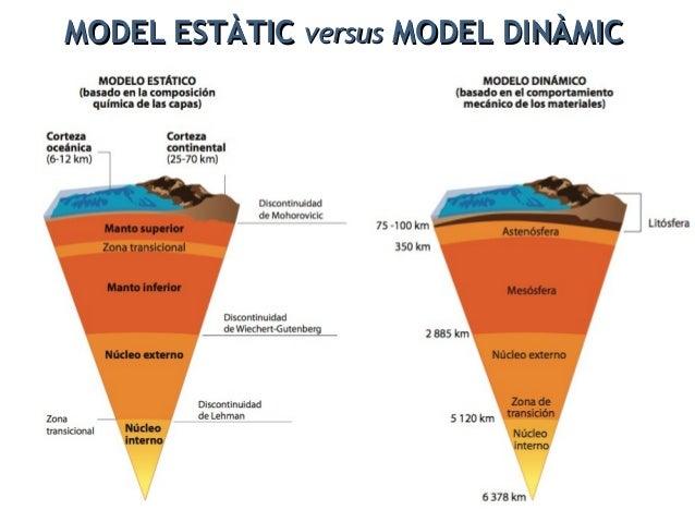 MODEL GEOQUÍMICMODEL GEOQUÍMIC versusversus MODEL GEODINÀMICMODEL GEODINÀMIC