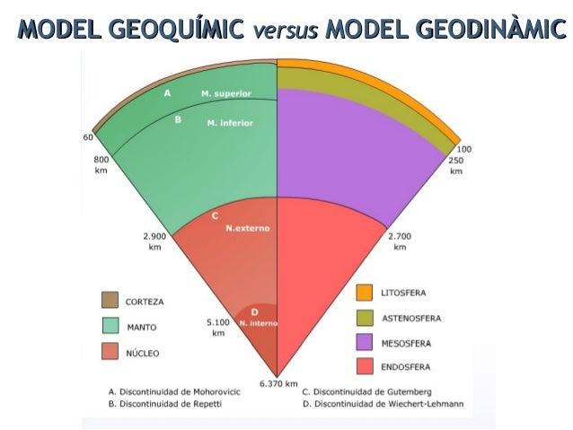 1 Litosfera 2 astenosfera 3 mesosfera 4 endosfera (nucli) 5 escorça oceànica 6 escorça continental 7 mantell superior 8 ma...