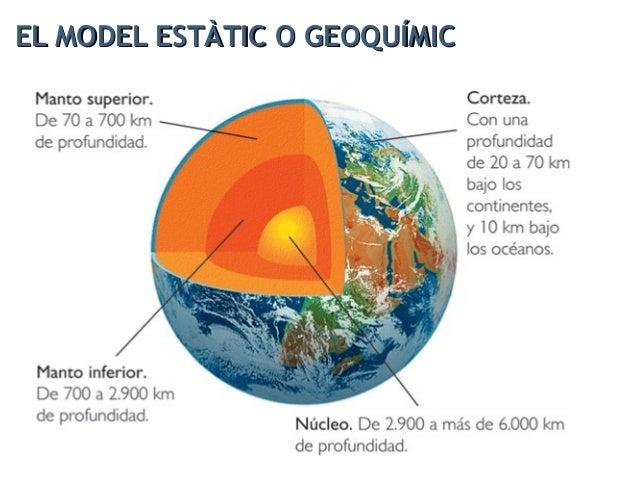 Divideix l'interior del planeta en tres grans capes concèntriques: escorça, mantell i nucli, separades entre si per superf...