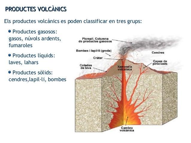 PRODUCTES VOLCÀNICSPRODUCTES VOLCÀNICS Els productes volcànics es poden classificar en tres grups: Productes gasosos: gaso...