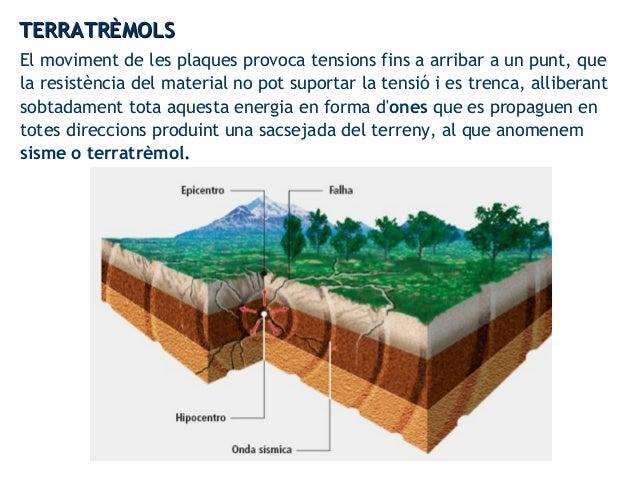 El moviment de les plaques provoca tensions fins a arribar a un punt, que la resistència del material no pot suportar la t...