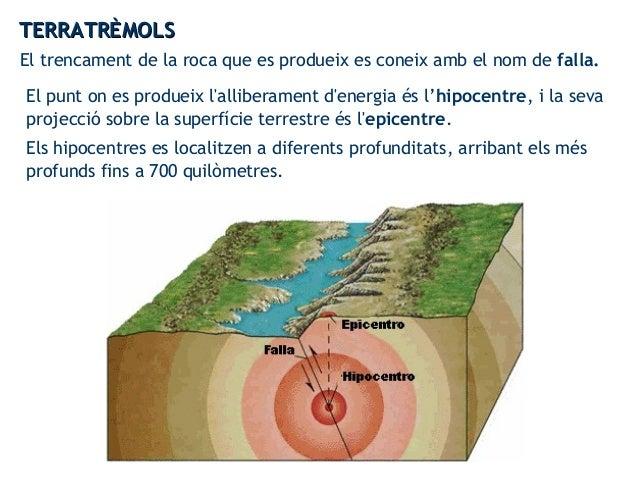 El trencament de la roca que es produeix es coneix amb el nom de falla. El punt on es produeix l'alliberament d'energia és...
