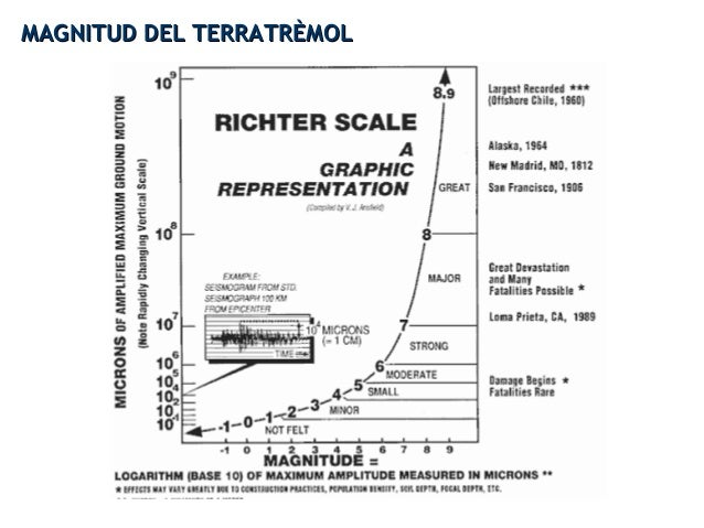 MAGNITUD DEL TERRATRÈMOLMAGNITUD DEL TERRATRÈMOL
