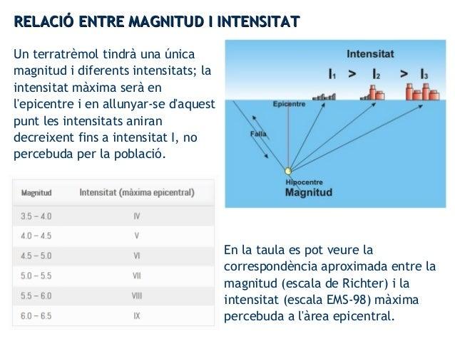 RELACIÓ ENTRE MAGNITUD I INTENSITATRELACIÓ ENTRE MAGNITUD I INTENSITAT Un terratrèmol tindrà una única magnitud i diferent...