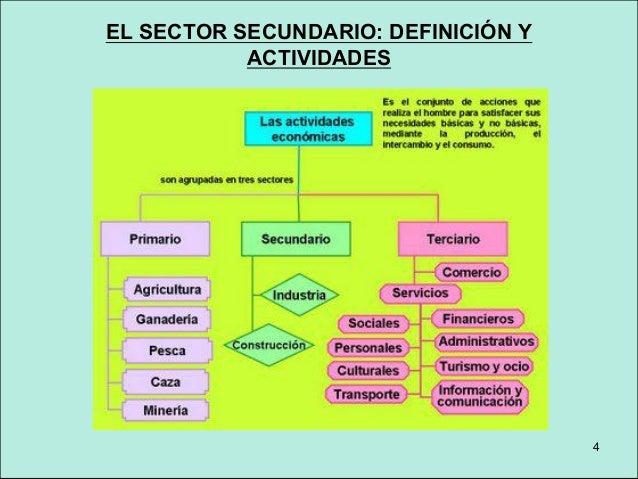 4 EL SECTOR SECUNDARIO: DEFINICIÓN Y ACTIVIDADES