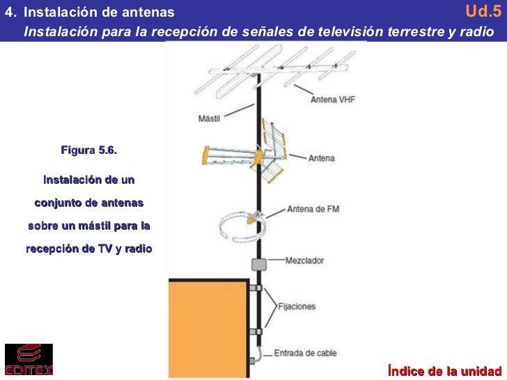Ud5 antenas recepci n de se ales de tv y radio - Antena de television ...