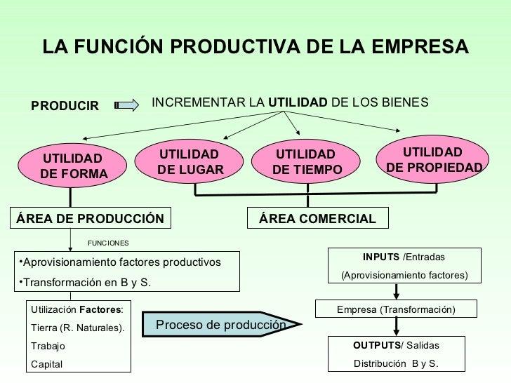 LA FUNCIÓN PRODUCTIVA DE LA EMPRESA PRODUCIR INCREMENTAR LA  UTILIDAD  DE LOS BIENES UTILIDAD DE FORMA UTILIDAD DE LUGAR U...