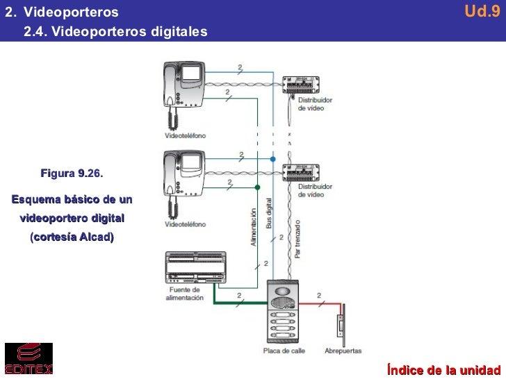 Ud9 sistemas de intercomunicaci n - Instalacion de videoportero ...