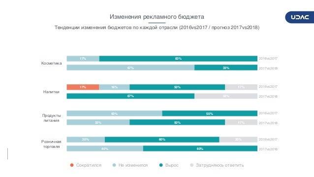 DIGITALADVERTISERSPULSE2017/2018 10 Изменения рекламного бюджета Тенденции изменения бюджетов по каждой отрасли (2016vs201...