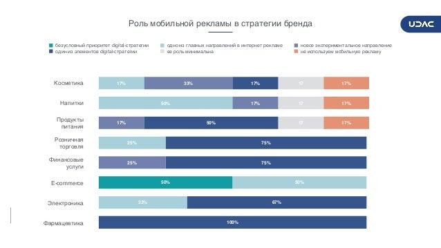 DIGITALADVERTISERSPULSE2017/2018 14 17% 17% 17% 17 17 17 100% 67% 75% 75% 50% 17% 25% 17% 17% 33% 33% 50% 25% 50% 17% 50% ...