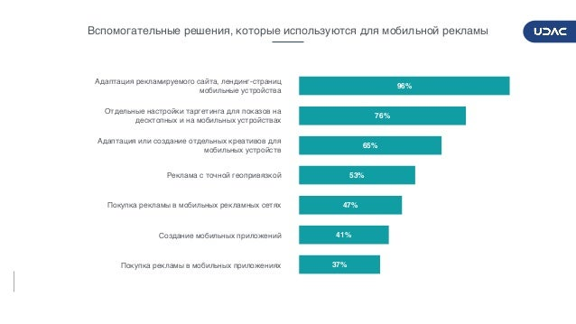 DIGITALADVERTISERSPULSE2017/2018 15 Вспомогательные решения, которые используются для мобильной рекламы 37% 41% 47% 53% 65...