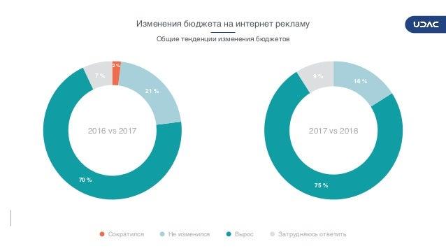 DIGITALADVERTISERSPULSE2017/2018 17 7% 70% 21% 2% 2016 vs 2017 9% 75% 16% 2017 vs 2018 Общие тенденции изменения бю...