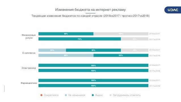 DIGITALADVERTISERSPULSE2017/2018 19 Финансовые услуги E-commerce Электроника Фармацевтика 25% 50% 50% 50% 25% 25% 50% 75%...