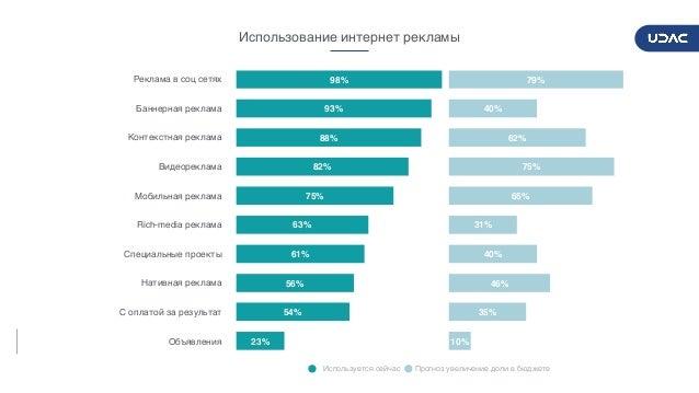 DIGITALADVERTISERSPULSE2017/2018 20 23% 54% 56% 61% 63% 75% 82% 88% 93% 98% Использование интернет рекламы 10% 35% 46% 40%...