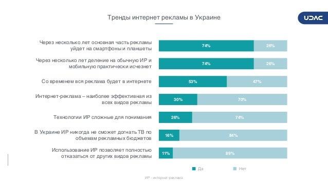 DIGITALADVERTISERSPULSE2017/2018 21 Тренды интернет рекламы в Украине 89% 84% 74% 70% 47% 26% 26% 11% 16% 26% 30% 53% 74% ...
