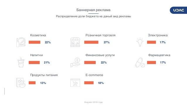 DIGITALADVERTISERSPULSE2017/2018 27 Баннерная реклама 17% 17% 27% 22% 18% 22% 21% 13% Электроника Фармацевтика Розничная т...