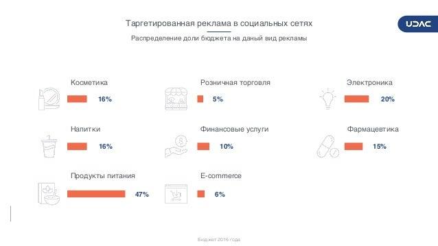 DIGITALADVERTISERSPULSE2017/2018 28 Таргетированная реклама в социальных сетях 20% 15% 5% 10% 6% 16% 16% 47% Электроника Ф...
