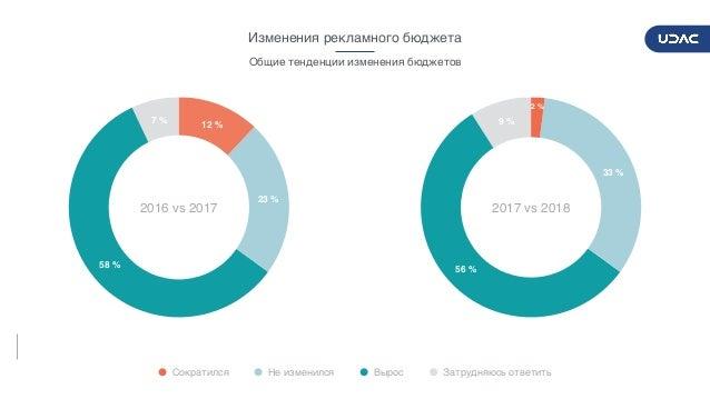 DIGITALADVERTISERSPULSE2017/2018 9 Изменения рекламного бюджета 7% 58% 23% 12% 2016 vs 2017 Сократился Не изменился Вы...