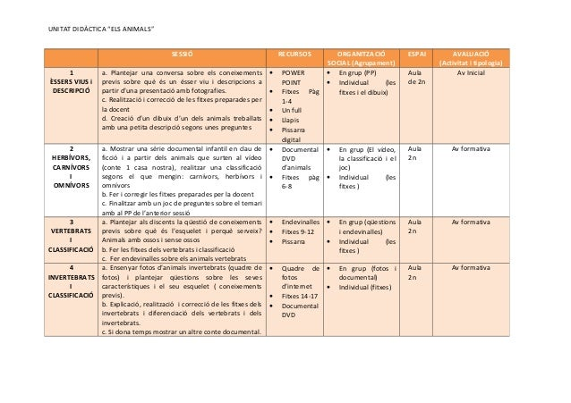 """UNITAT DIDÀCTICA """"ELS ANIMALS"""" SESSIÓ RECURSOS ORGANITZACIÓ SOCIAL (Agrupament) ESPAI AVALUACIÓ (Activitat i tipologia) 1 ..."""