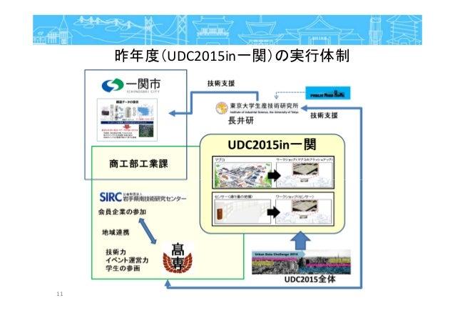 昨年度(UDC2015in一関)の実行体制 11