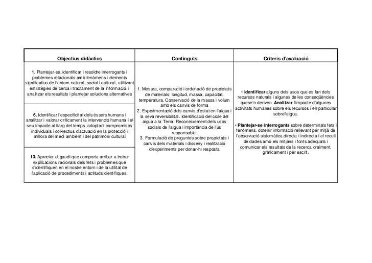 Objectius didàctics                                             Continguts                                          Criter...