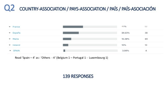 UDITE COVID-19 survey of local authority chief executives in Europe Slide 3