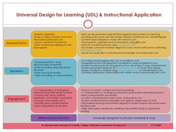 Universal Design for Learning (UDL) & Instructional Application Representation -Graphic organizers -Books on tape or Aud...