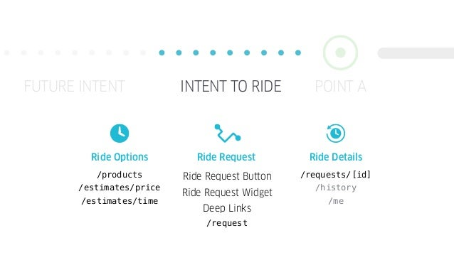POINT AFUTURE INTENT INTENT TO RIDE Ride Request Button Ride Request Widget Deep Links /request /products /estimates/price...