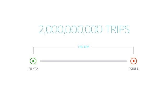 POINT A POINT B 20 MINUTES PER TRIP~ THE TRIP