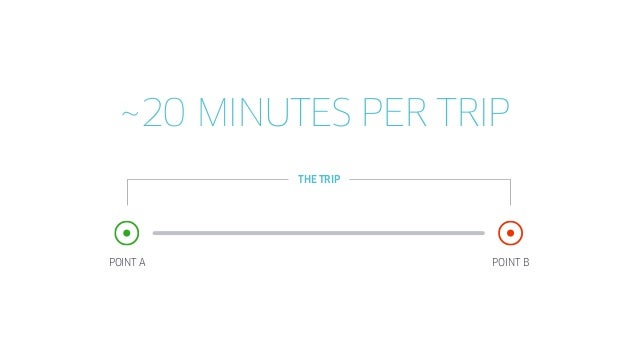 POINT A POINT B 40,000,000,000 MINUTES OF FREE TIME ~ THE TRIP