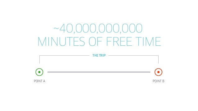 POINT A POINT B CONTEXT MATTERS Trip Experiences should target: When the rider has free time Based on how much free time t...