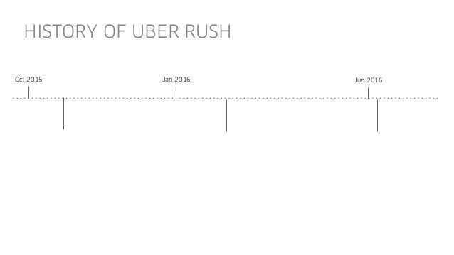 Jan 2016 Jun 2016Oct 2015 UberRUSH now open for business Moving Local Businesses HISTORY OF UBER RUSH