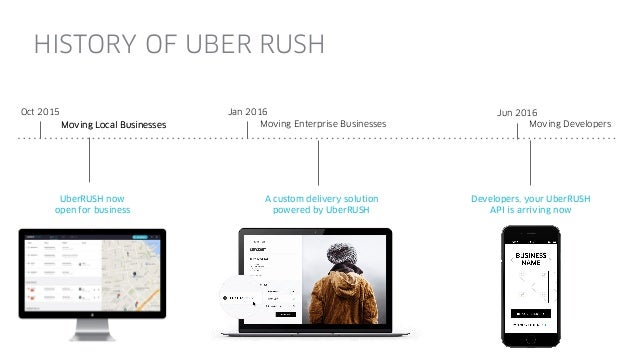 POINT A POINT B POST RIDERIDE LATER RIDE NOW UBER RUSH POST DELIVERYORDER LATER ORDER NOW