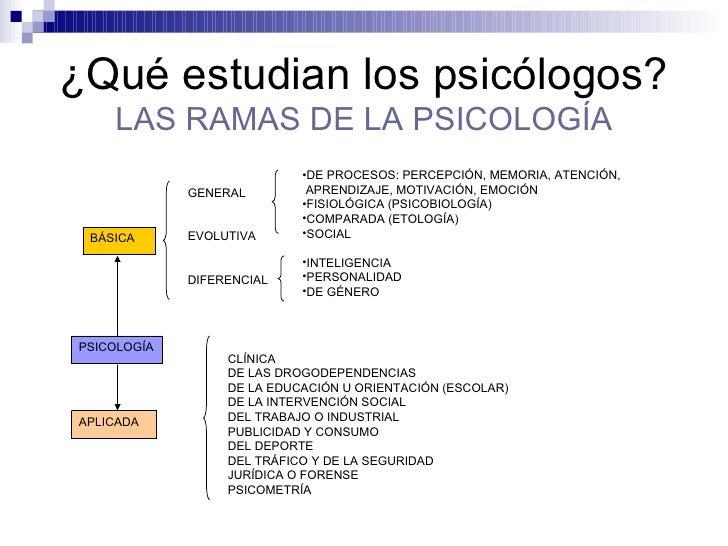 Unidad did ctica qu es la psicolog a for Que es divan en psicologia