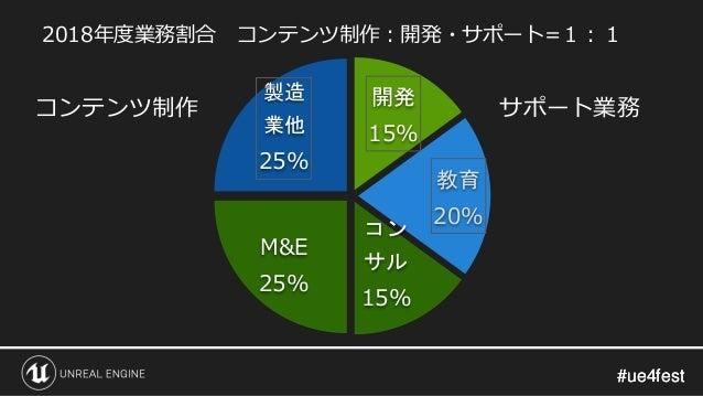 #ue4fest#ue4fest M&E 25% 製造 業他 25% 開発 15% 教育 20% コン サル 15% 2018年度業務割合 コンテンツ制作:開発・サポート=1:1 コンテンツ制作 サポート業務
