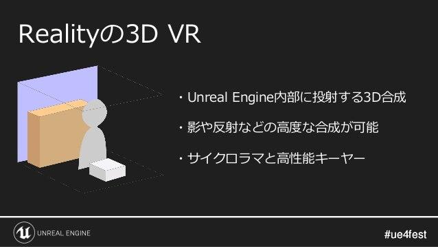 #ue4fest#ue4fest Realityの3D VR ・Unreal Engine内部に投射する3D合成 ・影や反射などの高度な合成が可能 ・サイクロラマと高性能キーヤー