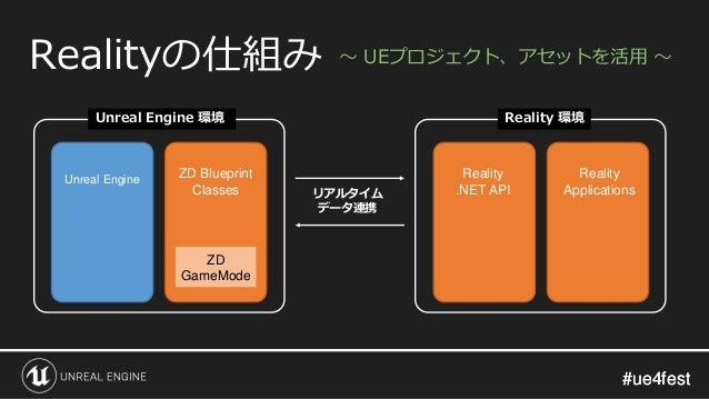 #ue4fest#ue4fest Realityの仕組み リアルタイム データ連携 ZD Blueprint Classes ZD GameMode Unreal Engine Reality .NET API Reality Applicat...