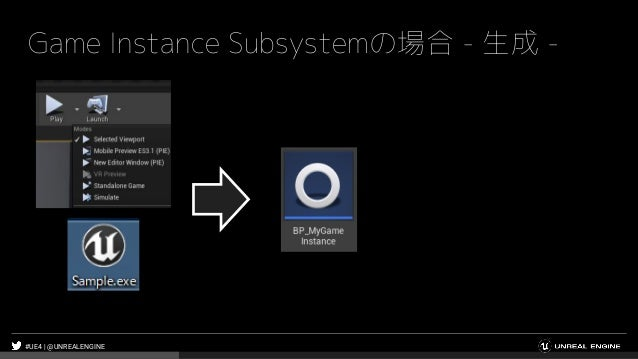 #UE4 | @UNREALENGINE Game Instance Subsystemの場合 - 生成 -