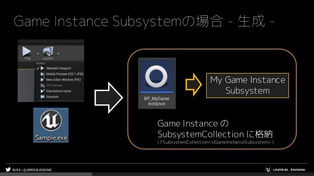 #UE4 | @UNREALENGINE Game Instance Subsystemの場合 - 生成 - My Game Instance Subsystem Game Instance の SubsystemCollection に格納 ...