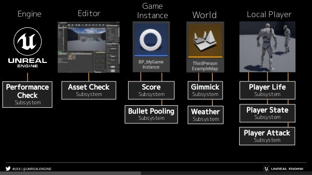 #UE4 | @UNREALENGINE Performance Check Subsystem Asset Check Subsystem Score Subsystem Gimmick Subsystem Bullet Pooling Su...