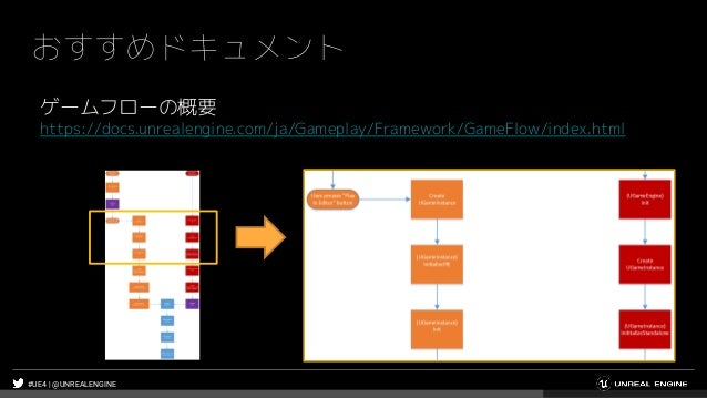 #UE4 | @UNREALENGINE おすすめドキュメント ゲームフローの概要 https://docs.unrealengine.com/ja/Gameplay/Framework/GameFlow/index.html