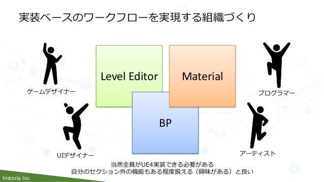 historia Inc. 実装ベースのワークフローを実現する組織づくり プログラマー アーティスト ゲームデザイナー UIデザイナー Level Editor BP Material 当然全員がUE4実装できる必要がある 自分のセクション外の...