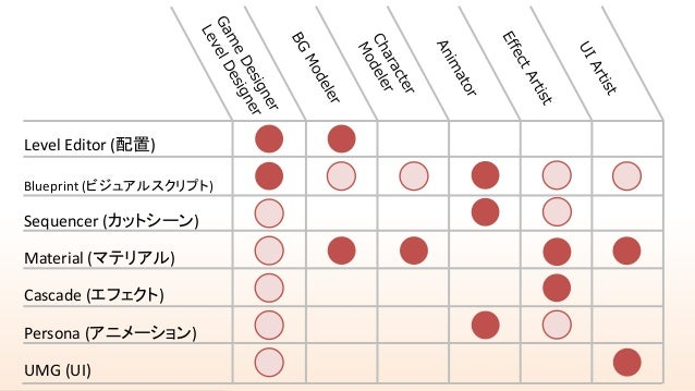 historia Inc. Level Editor (配置) Blueprint (ビジュアルスクリプト) Sequencer (カットシーン) Material (マテリアル) Cascade (エフェクト) Persona (アニメーショ...