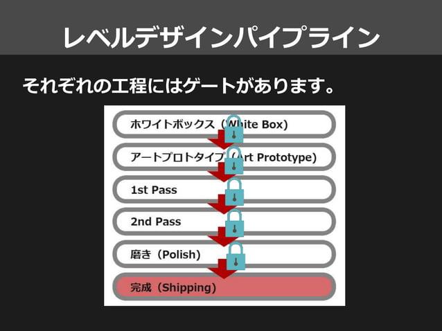 レベルデザインパイプライン それぞれの工程にはゲートがあります。