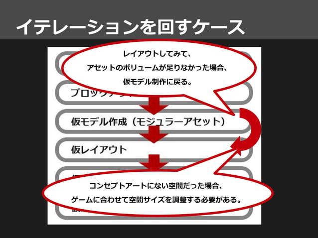 イテレーションを回すケース レイアウトしてみて、 アセットのボリュームが足りなかった場合、 仮モデル制作に戻る。 コンセプトアートにない空間だった場合、 ゲームに合わせて空間サイズを調整する必要がある。