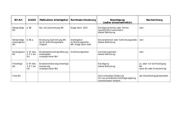 BV Art  ArbVG  Maßnahme Arbeitgeber  Rechtsdurchsetzung  Beendigung (außer einvernehmlich)  Nachwirkung  Notwendige BV  § ...
