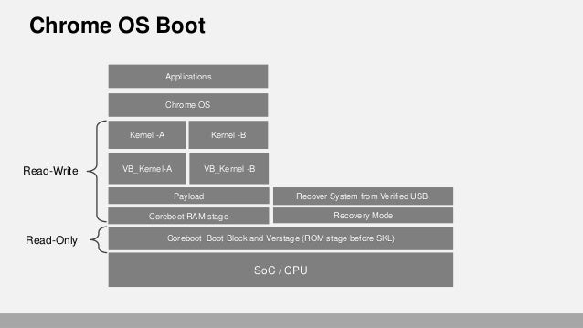 Digging into the Core of Boot