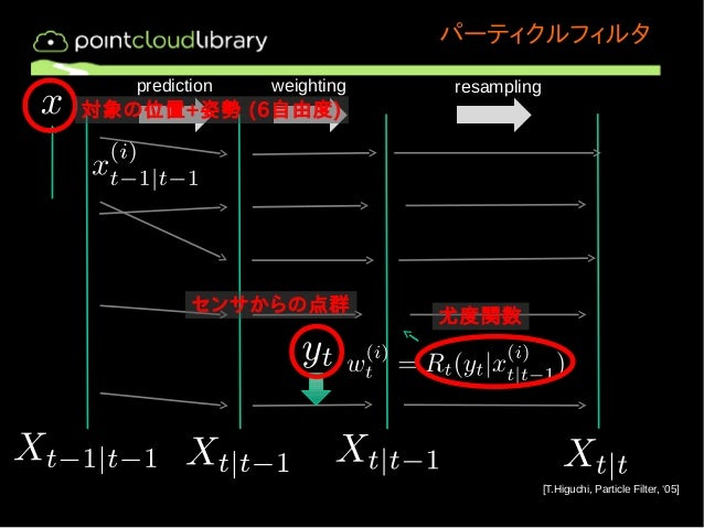 パーティクルフィルタ  [T.Higuchi, Particle Filter, '05]  prediction weighting resampling  対象の位置+姿勢 (6自由度)  センサからの点群尤度関数