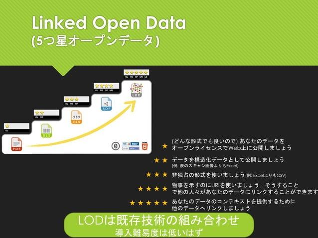 Linked Open Data (5つ星オープンデータ) ★ ★ ★ ★ ★ ★ ★ ★ ★ ★ ★ ★ ★ ★ ★ あなたのデータのコンテキストを提供するために 他のデータへリンクしましょう 物事を示すのにURIを使いましょう,そうすること...